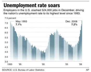 Unemployment since 1993